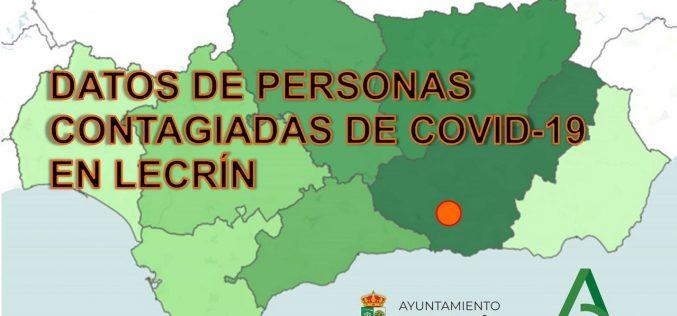 Datos contagiados Covid-19 Lecrín